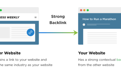 What are backlinks, Why They Matter, and How to Use Them