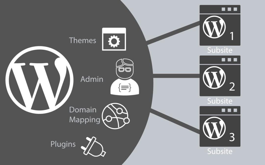 What is WordPress Multisite (MU)